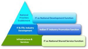National Priorities Enablement