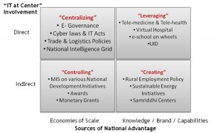 Sources of National Advantage